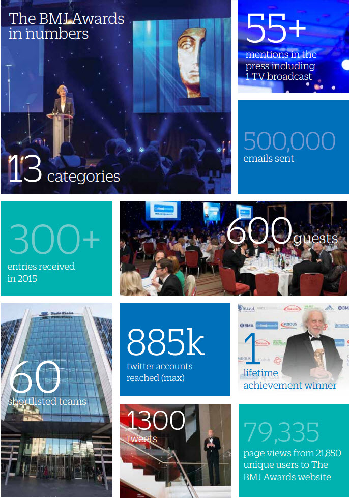 Awards in numbers