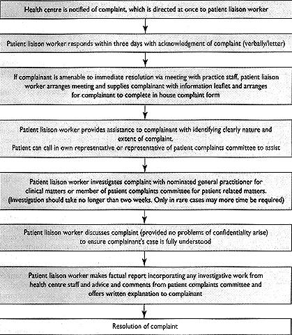 Informal Complaints Procedure In General Practice First Years