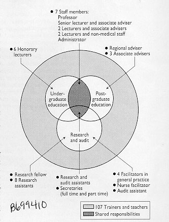 integrating undergraduate and postgraduate education in general Medical Assistant Cover Page fig 3