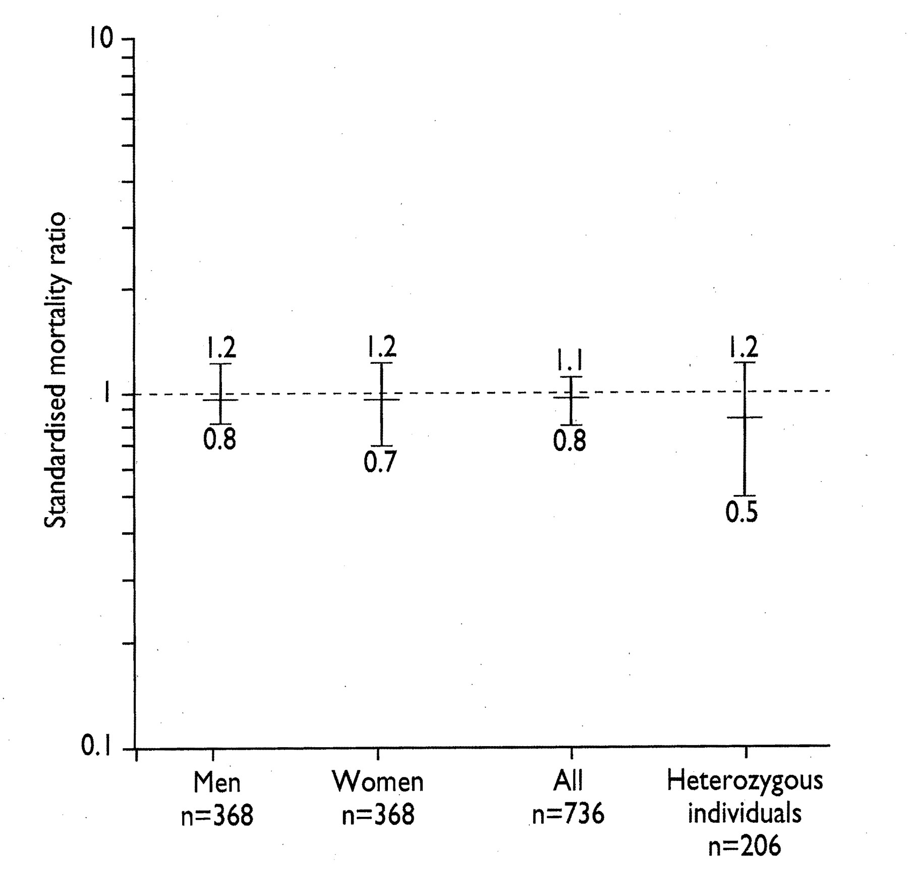 survival in families with hereditary protein c deficiency 1820 to