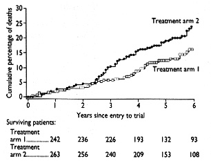 Comparison of therapeutic effects and mortality data of levodopa and
