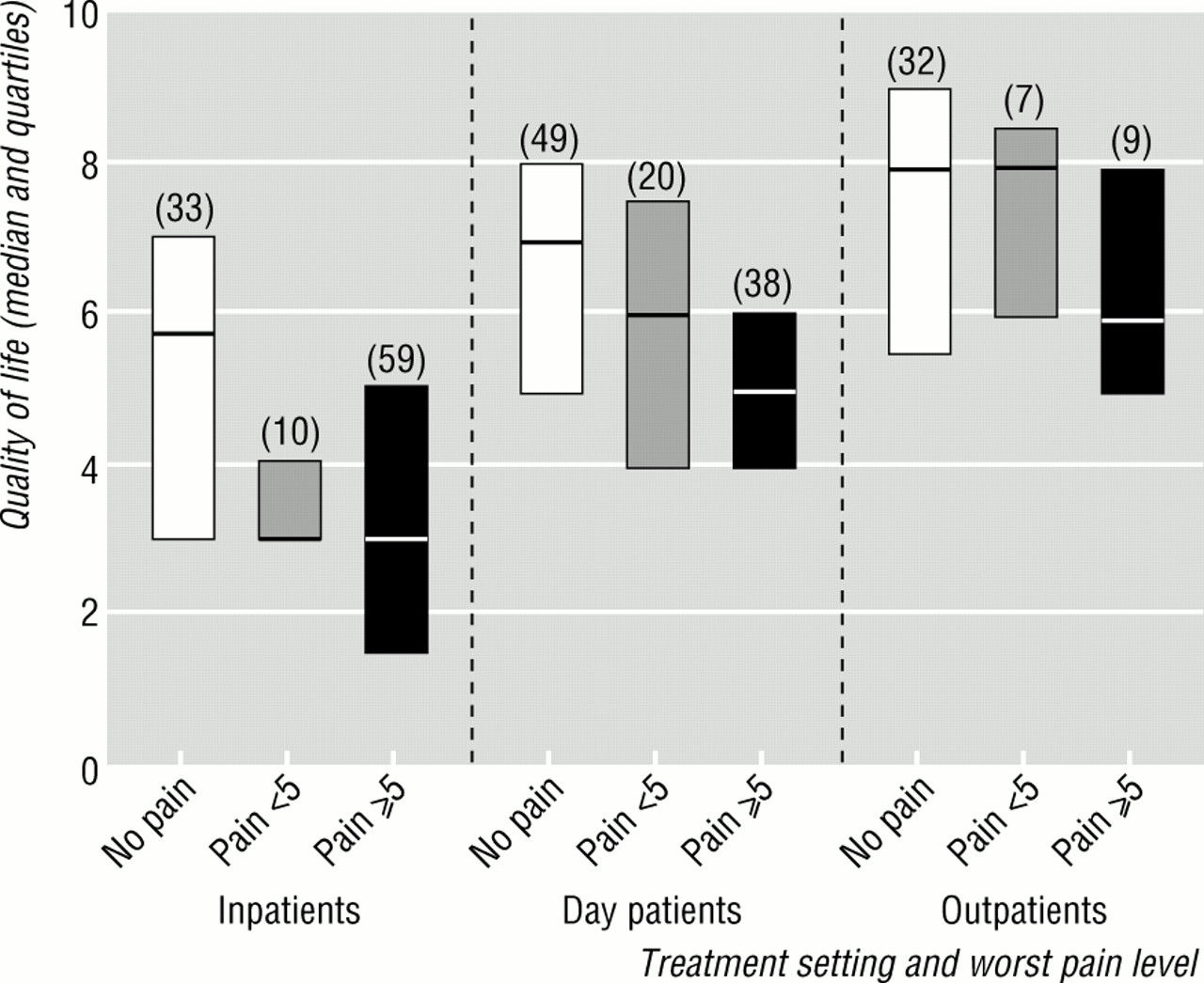 underestimation and undertreatment of pain in hiv disease