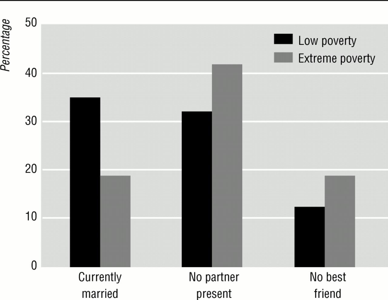 socioeconomic determinants of health pdf