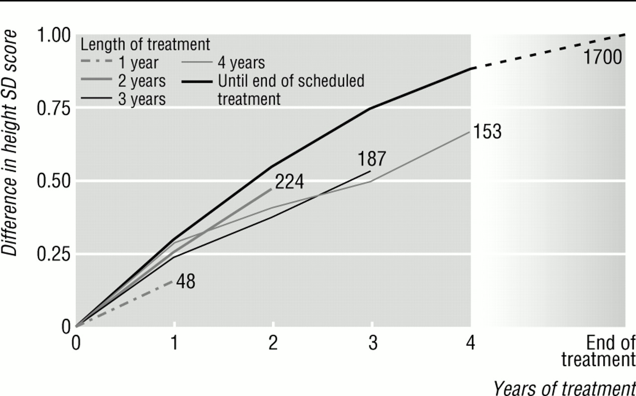 Long term results of growth hormone treatment in France in