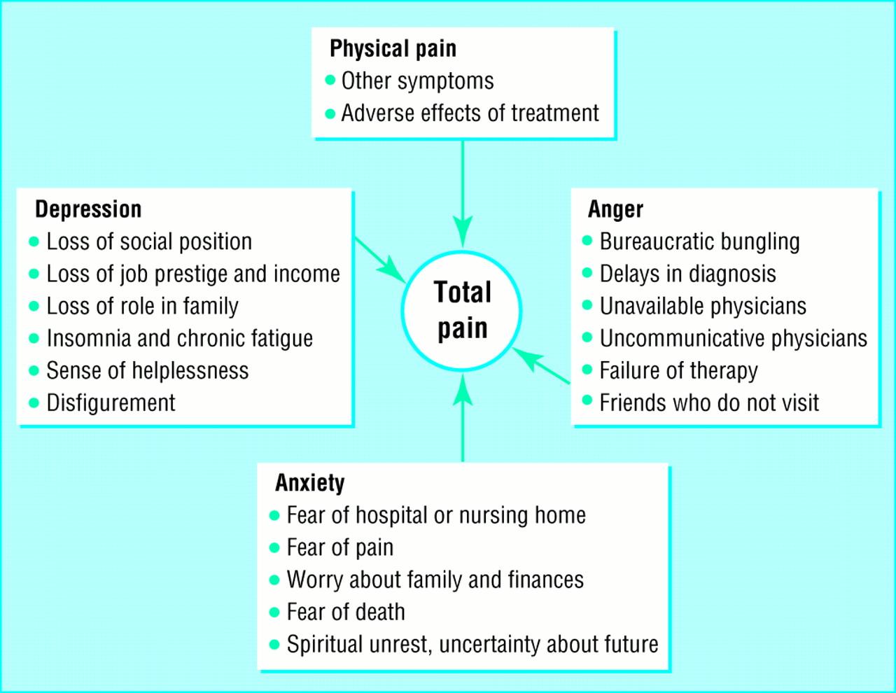 ABC of palliative care: Principles of palliative care and