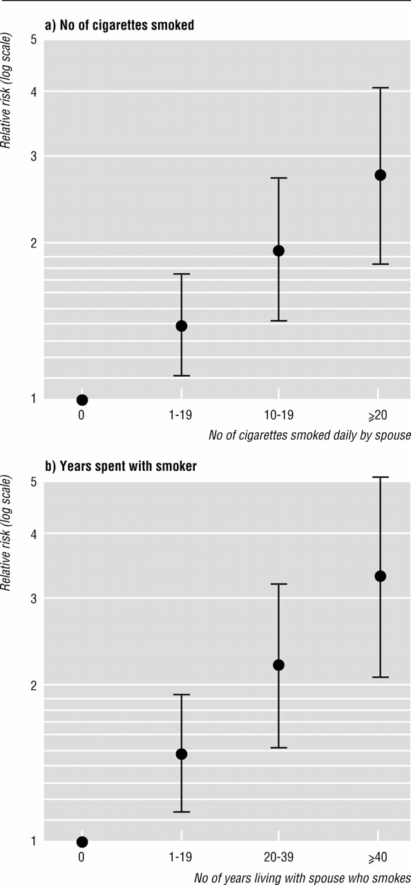 an analysis of environmental tobacco smoke and lung cancer Oxford academic pubmed google scholar passive smoking and lung cancer: a cumulative meta-analysis environmental tobacco smoke and lung cancer mortality in.
