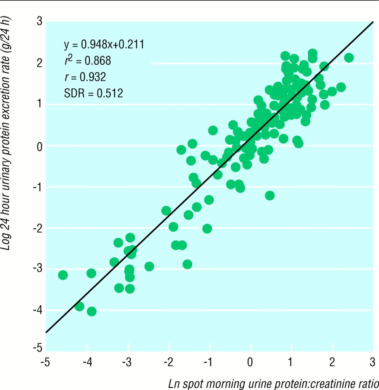 cross sectional longitudinal study of spot morning urine
