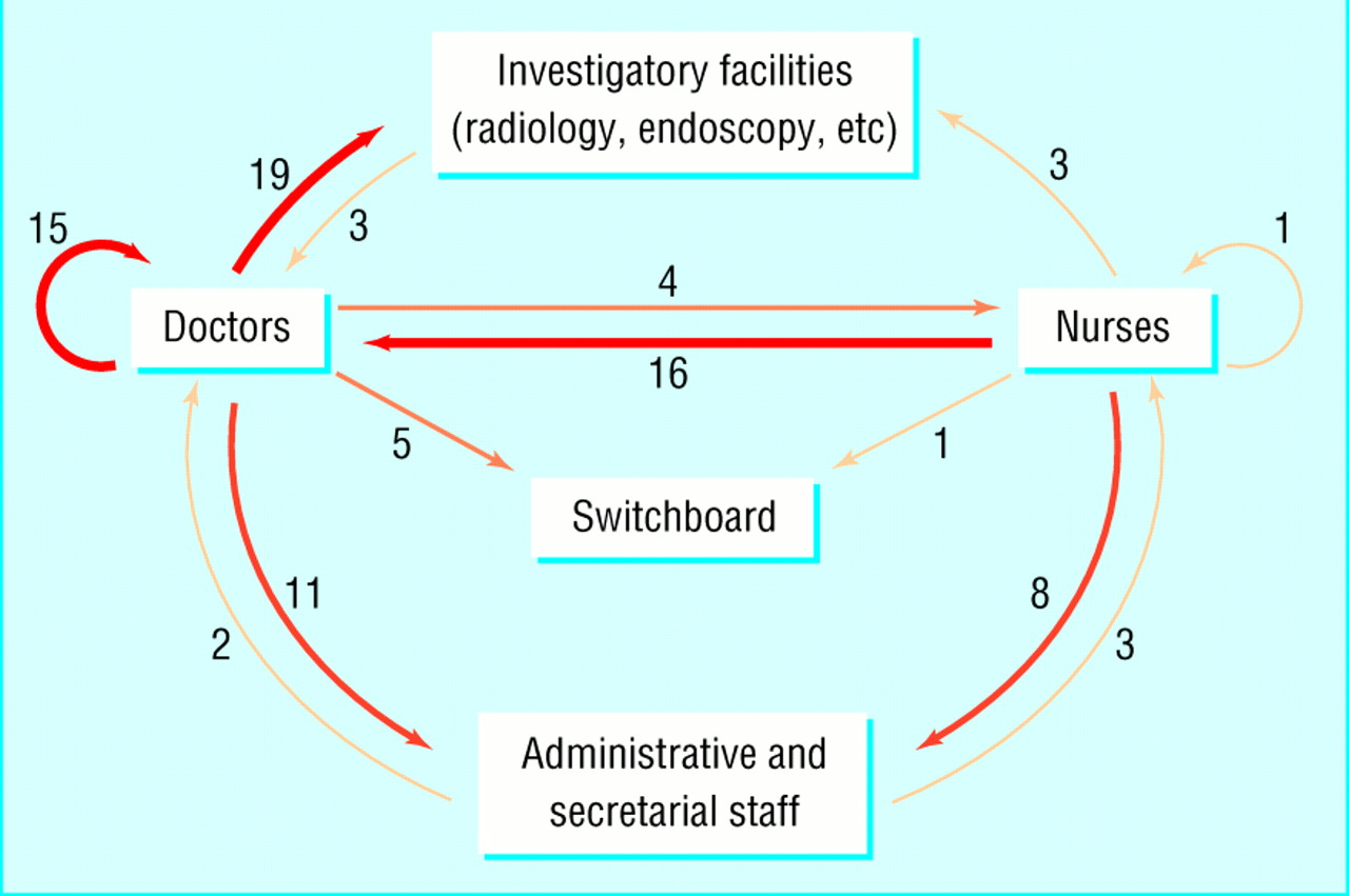 communication behaviours in a hospital setting an observational