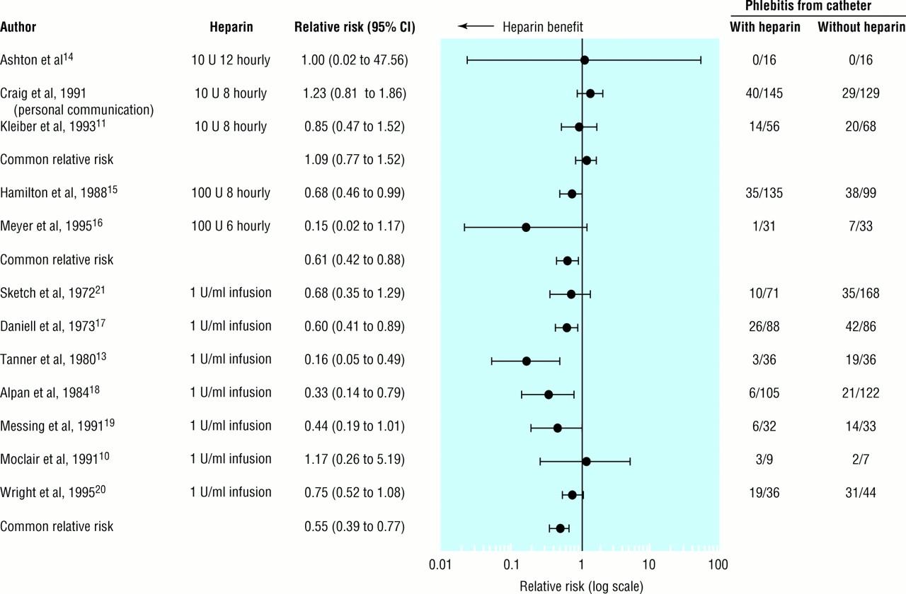 benefit of heparin in peripheral venous and arterial catheters