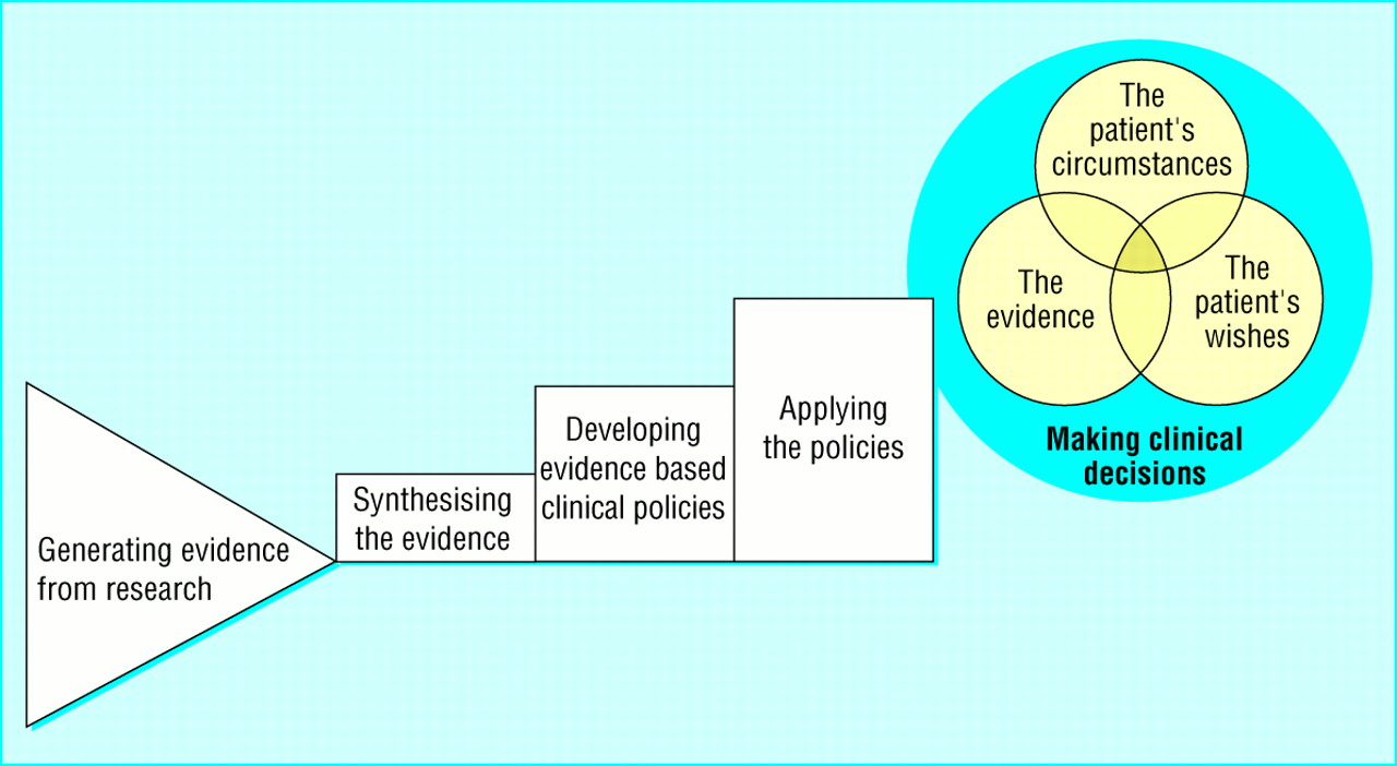 """making decisions based on evidence essay Evidence based practice in nursing sackett et al (1996) as cited in pearson, field, and jordon, (2007) describes evidence based practice as """"the conscientious, explicit and judicious use of current best available evidence in making decisions about the care of individual patients."""