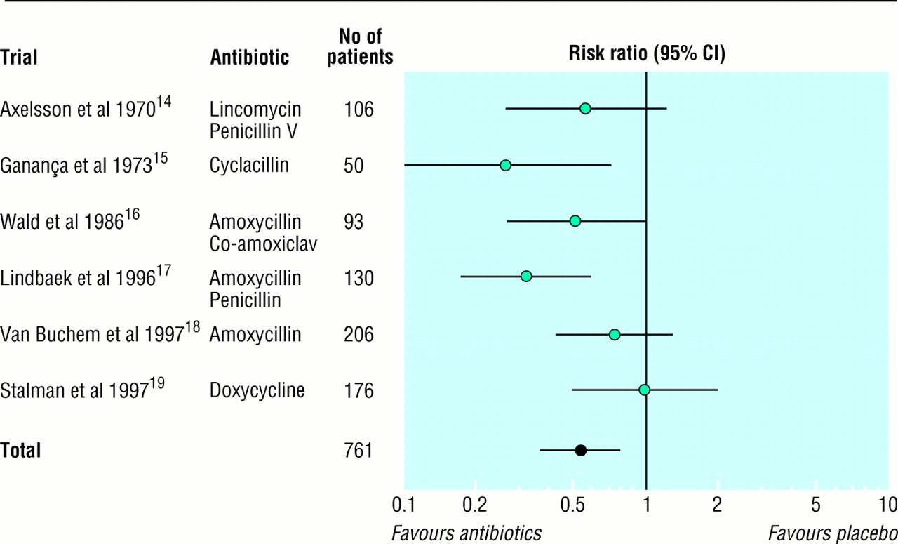 are amoxycillin and folate inhibitors as effective as other
