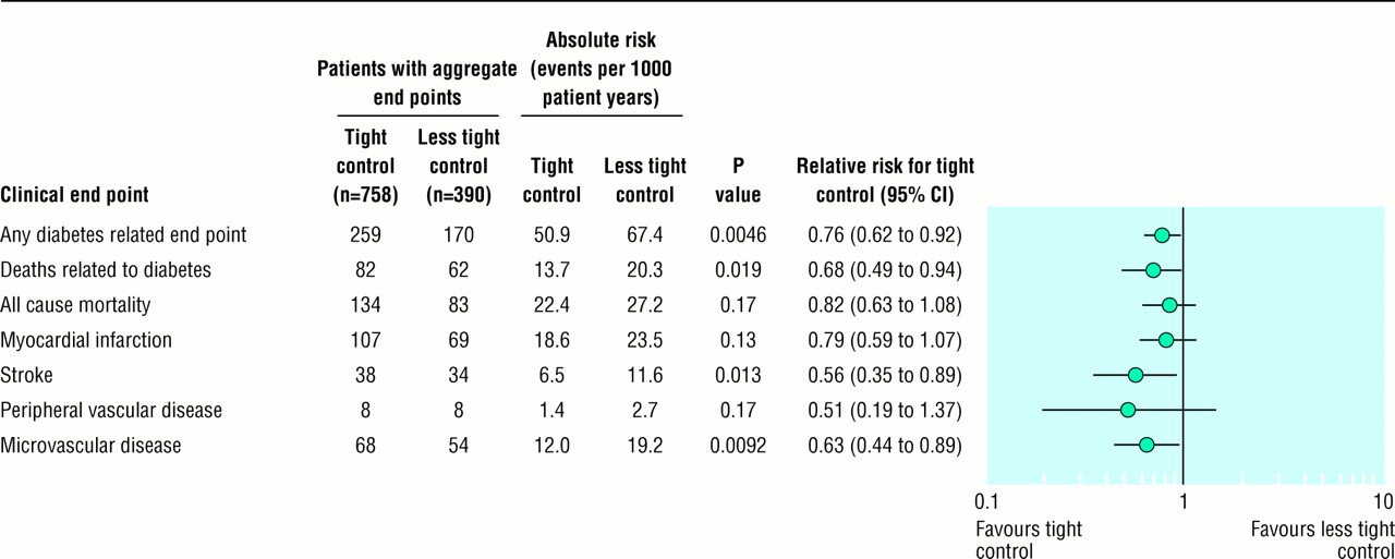 Tight Blood Pressure Control And Risk Of Macrovascular And