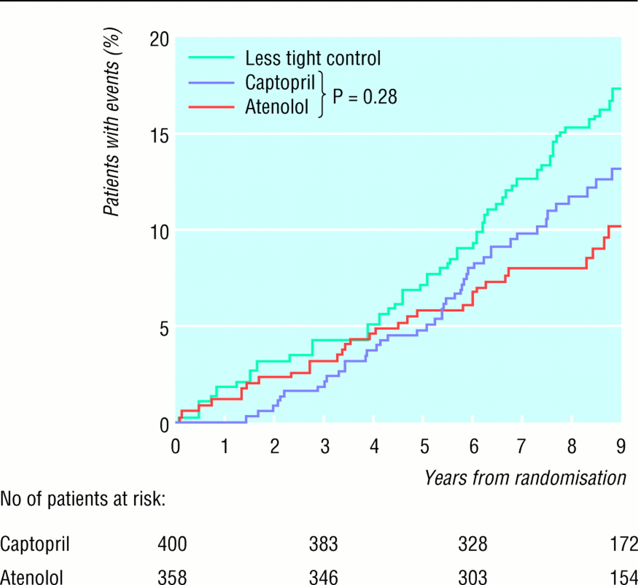 efficacy of atenolol and captopril in reducing risk of macrovascular