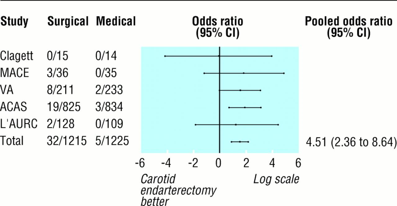 carotid endarterectomy for asymptomatic carotid stenosis a meta