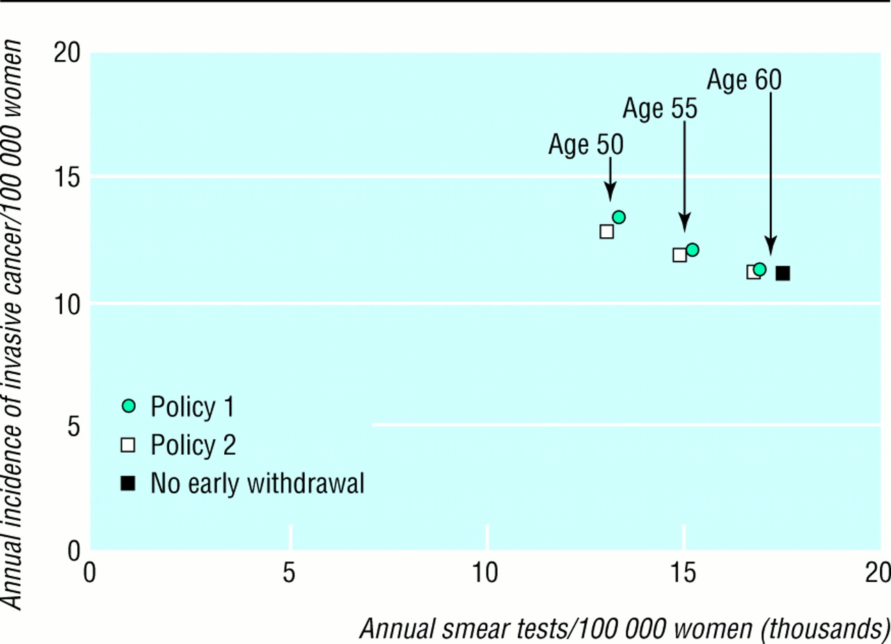U06a1 logic model and incidence reduction