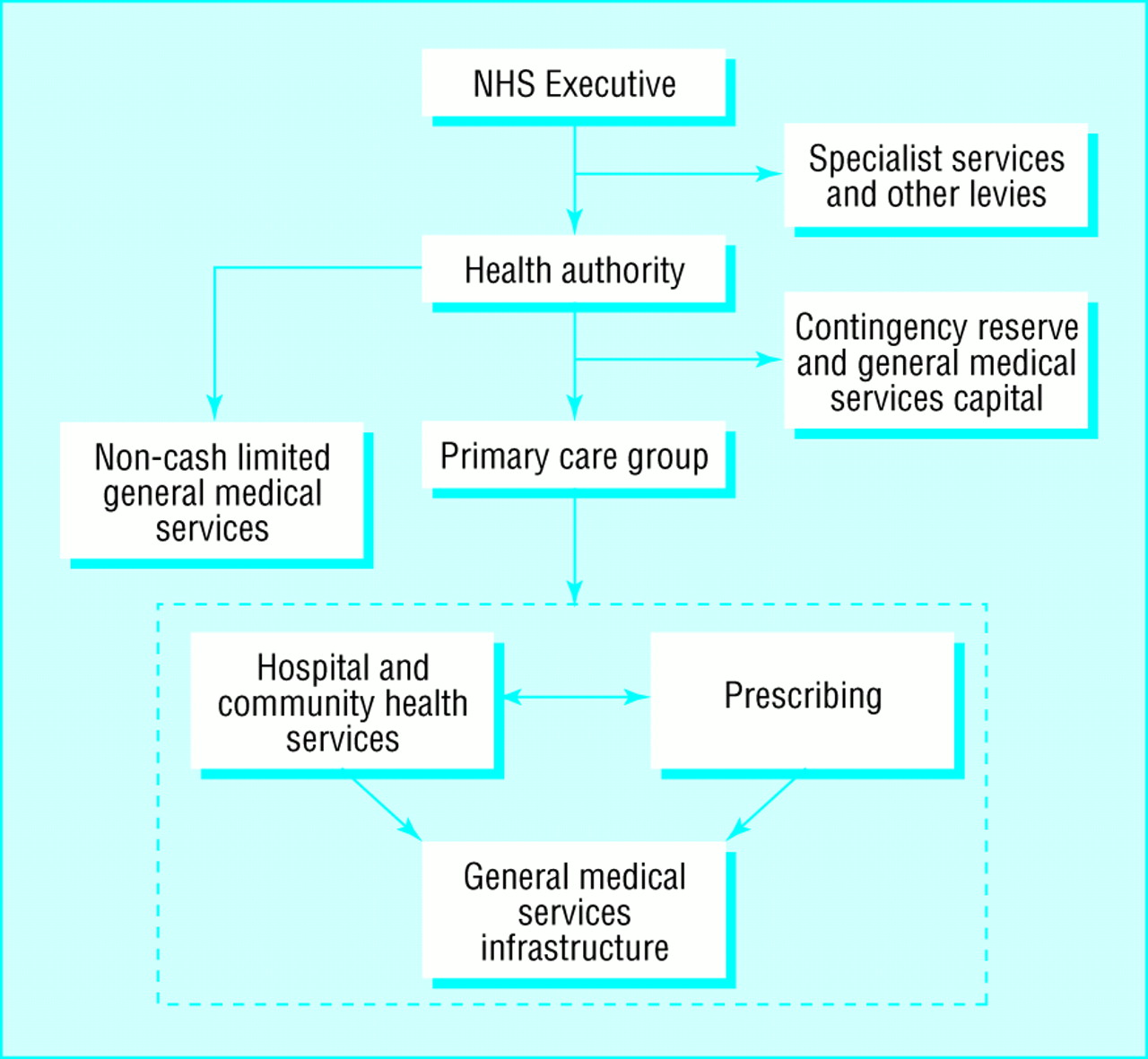 unified budgets for primary care groups the bmj