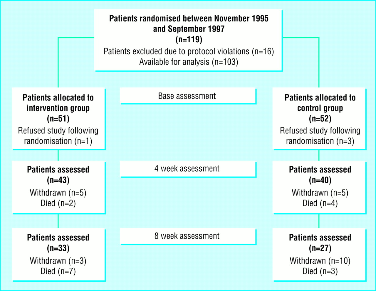 PapersMulticentre randomised controlled trial of nursing