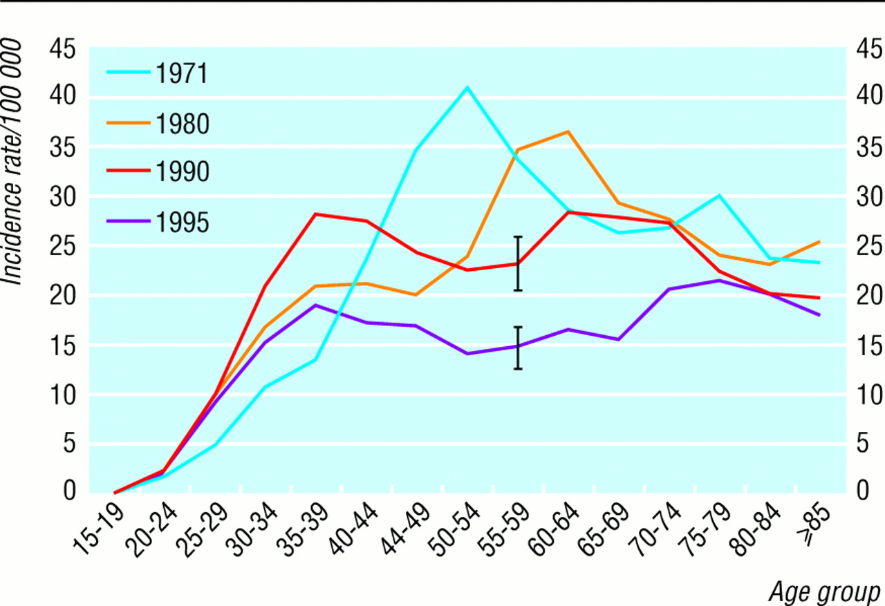 Economic Development: Biography of a Subject 2005
