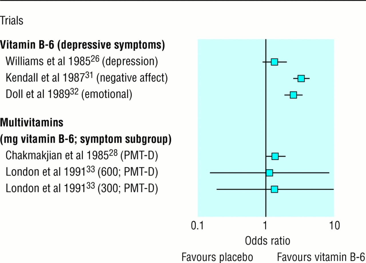 Efficacy of vitamin B-6 in the treatment of premenstrual