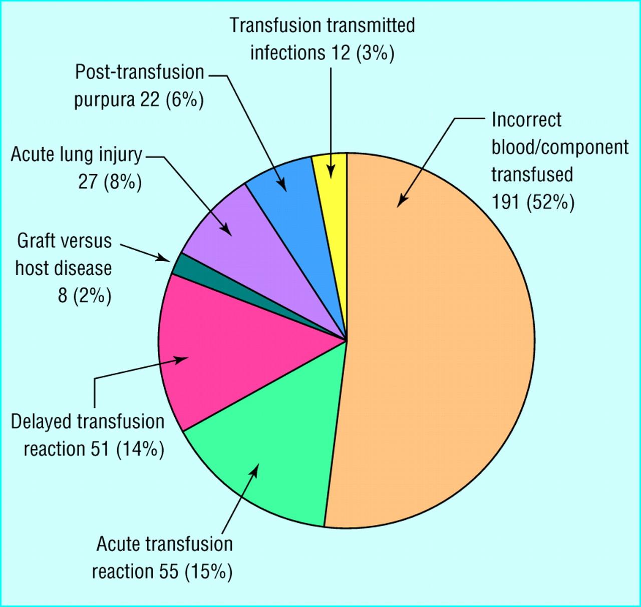 Serious hazards of transfusion (SHOT) initiative: analysis