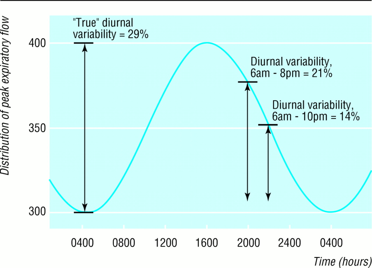 Diurnal Variabilitytime To Change Asthma Guidelines The Bmj