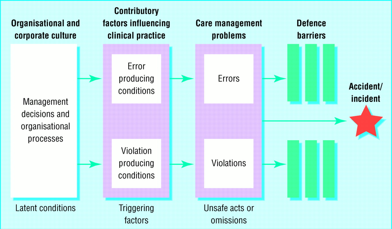analyse the factors which led to Keywords: accidents, accident analysis, led outdoor activities, accimap the human factors analysis and classification system (hfacs wiegmann and shappell systems-based accident analysis methods have been applied across the other safety critical.