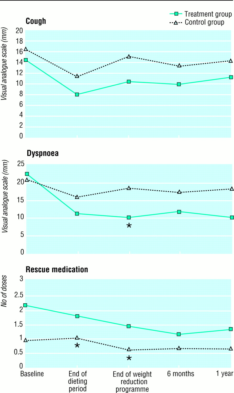 immediate and long term effects of weight reduction in obese people