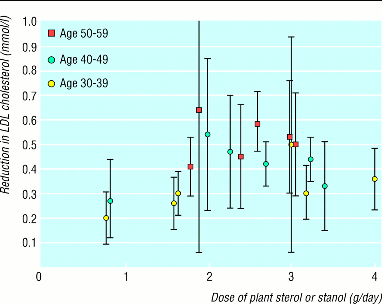 plant sterol and stanol margarines and health the bmj