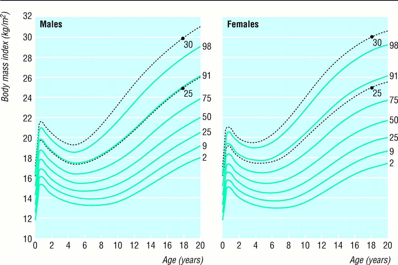 Fig 1 the bmj download figure nvjuhfo Image collections