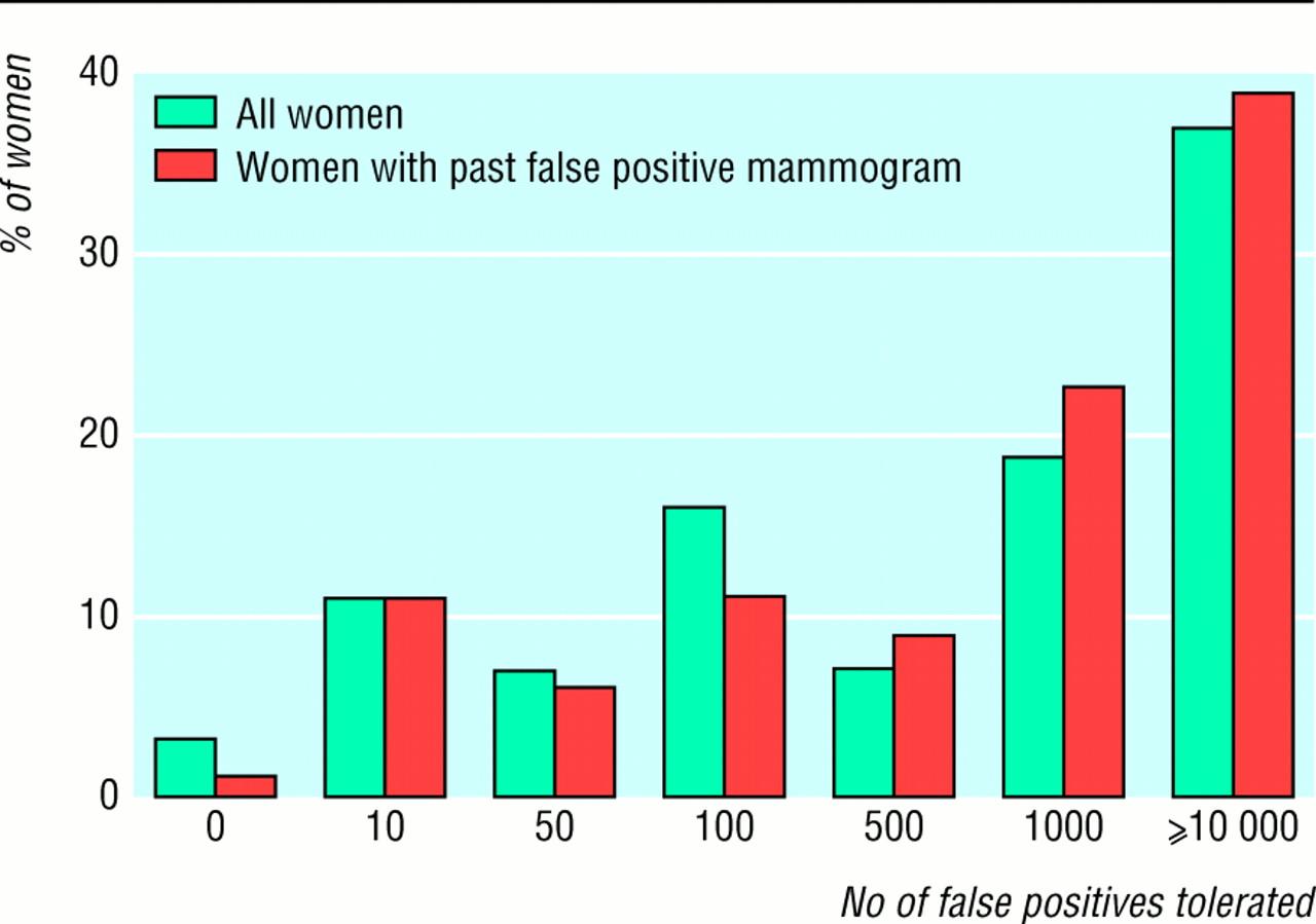 False-Positive Mammogram Results