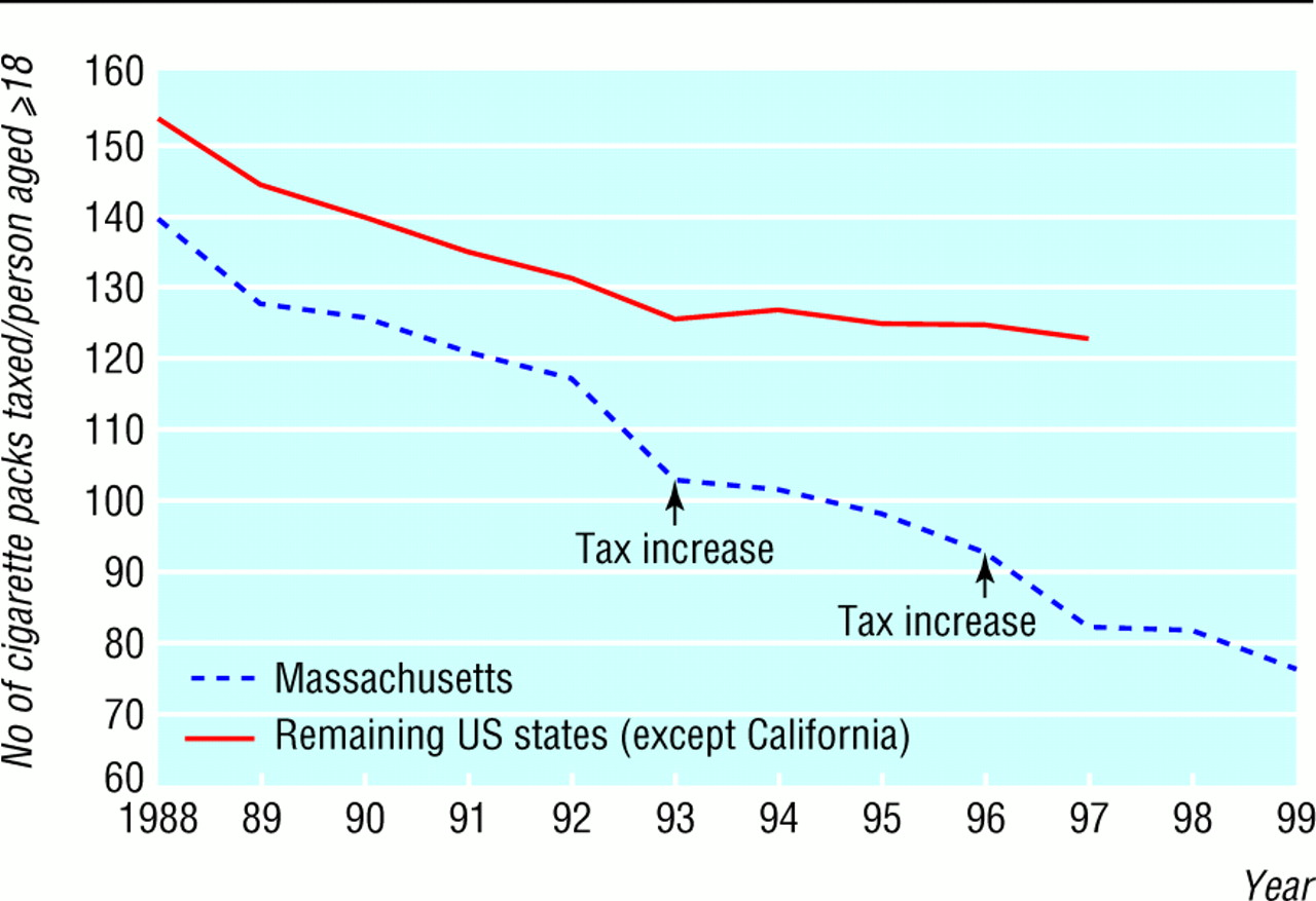 an introduction to the analysis of raising taxes in the united states On average, state and local income taxes are about 15 percent less progressive than federal taxes 15 however, five states, constituting 22 percent of the us population, have income tax rates.