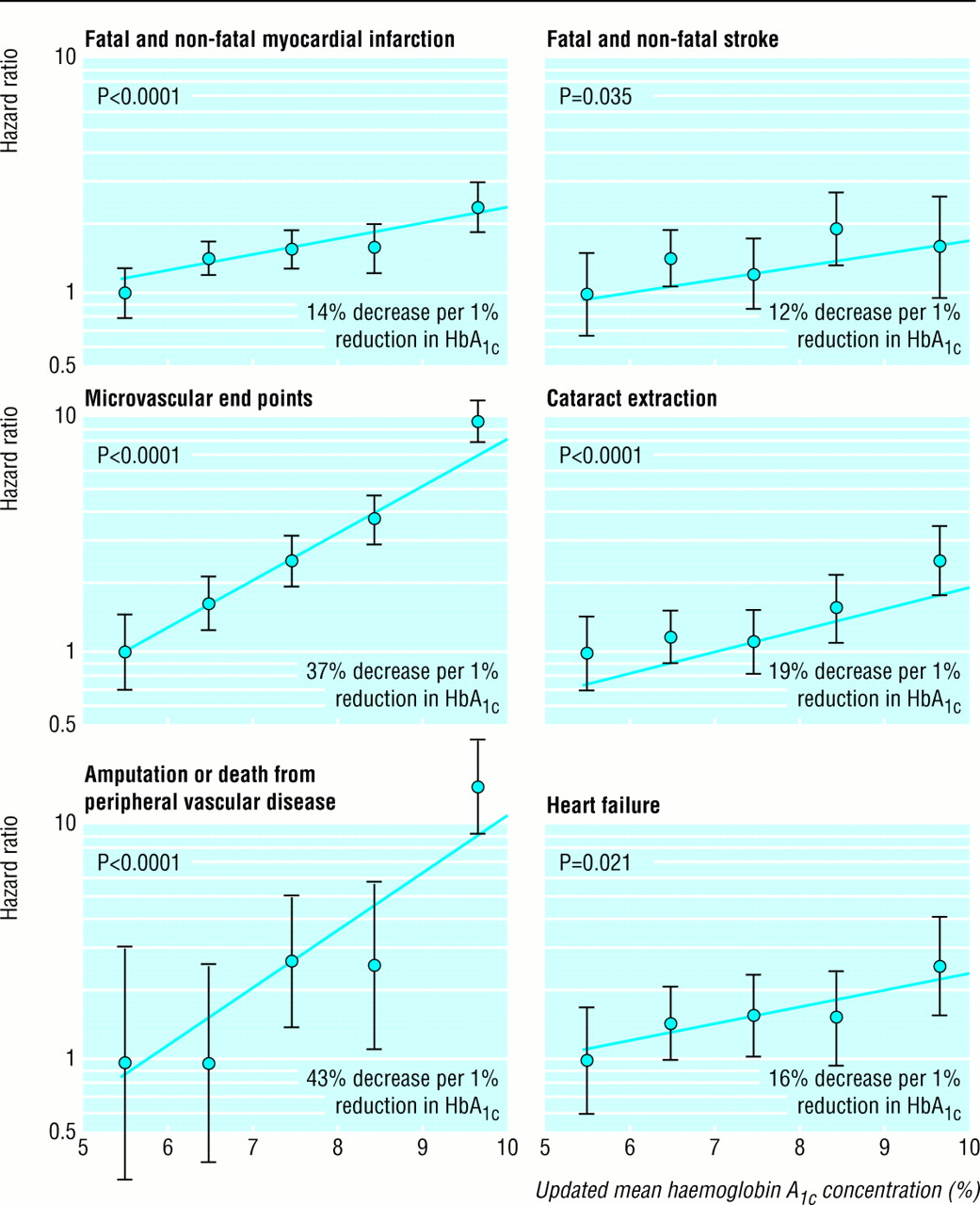 association of glycaemia with macrovascular and microvascular