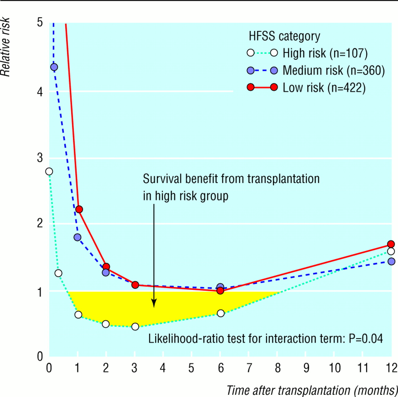 Effect of receiving a heart transplant analysis of a national fig 5 ccuart Choice Image