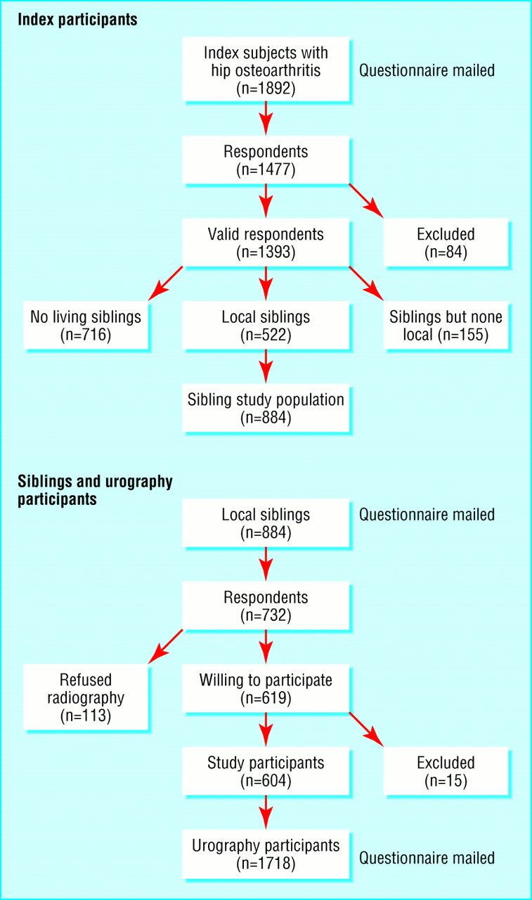 assessment of a genetic contribution to osteoarthritis of the hip