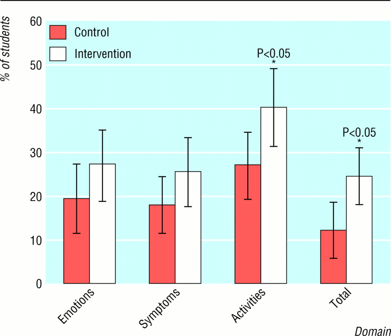 Effect of peer led programme for asthma education in adolescents ...
