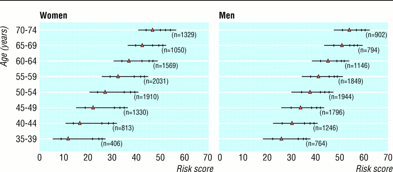 a score for predicting risk of death from cardiovascular disease in