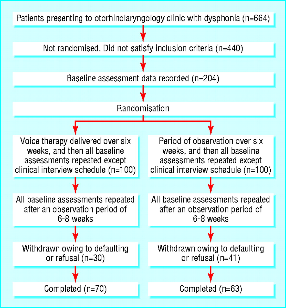 is voice therapy an effective treatment for dysphonia a randomised