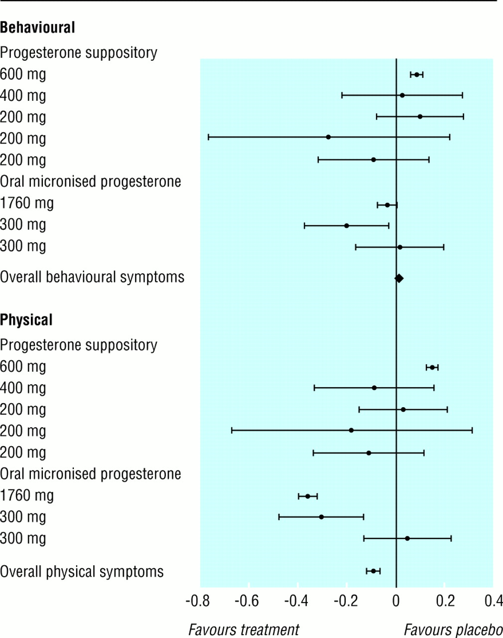 Efficacy of progesterone and progestogens in management of