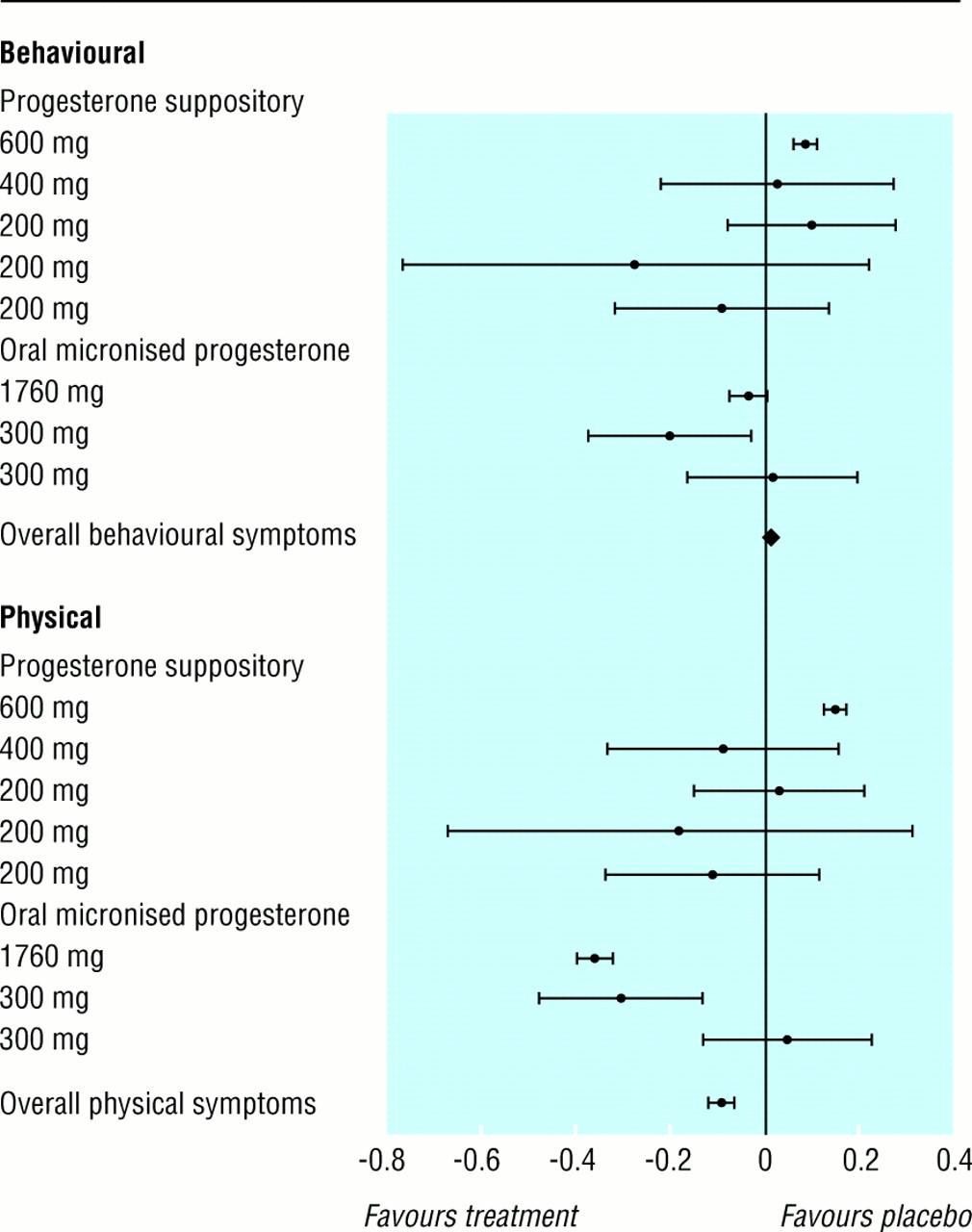 management of premenstrual syndrome pdf
