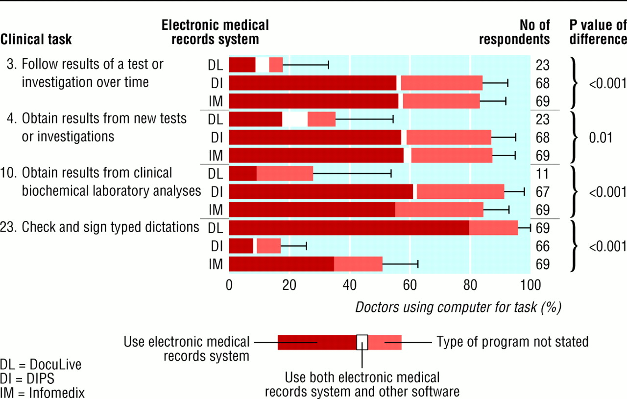 electronic medical records and charting essay Electronic health record or emr is a computerized medical record of a patient in a converting paper charts to electronic ones haven't found the essay you want.