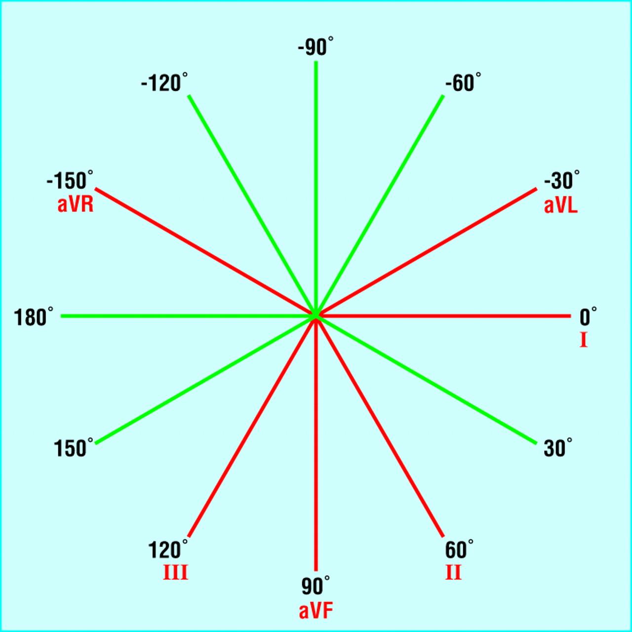 Introduction  I U2014leads  Rate  Rhythm  And Cardiac Axis