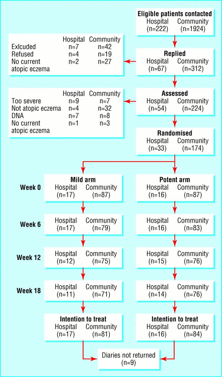 steroid potency table uk