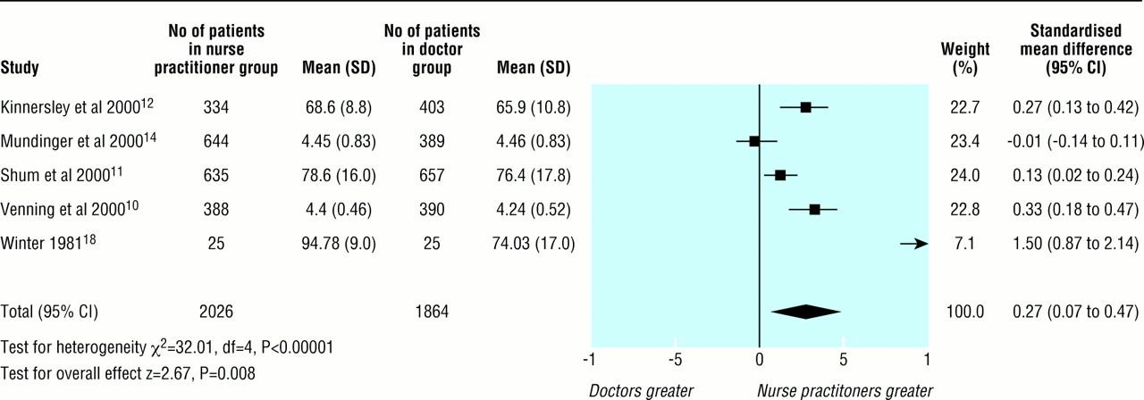 systematic review of whether nurse practitioners working in primary