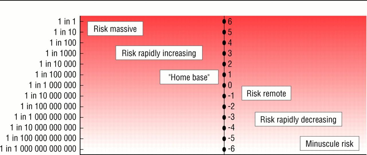 explaining risks turning numerical data into meaningful pictures