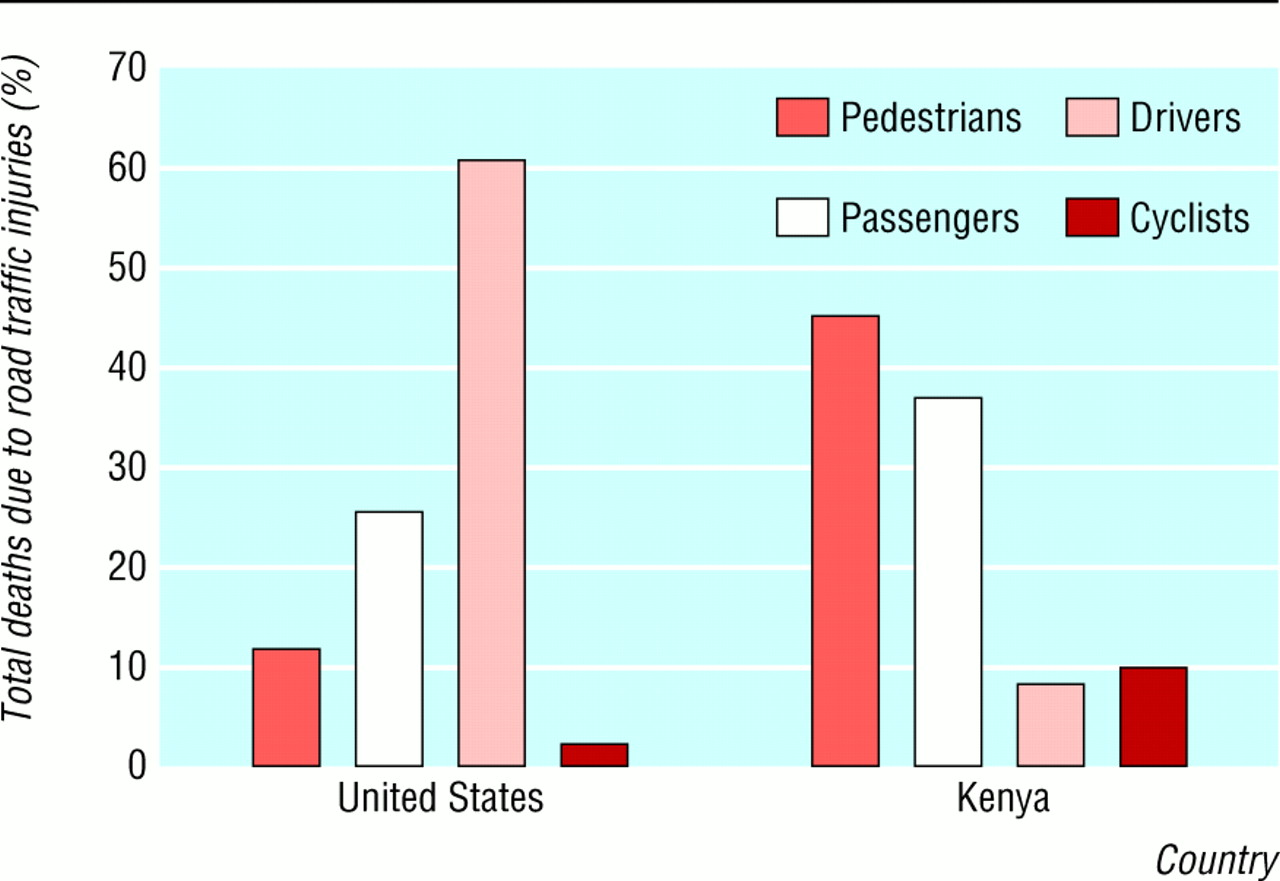 The neglected epidemic: road traffic injuries in developing ...