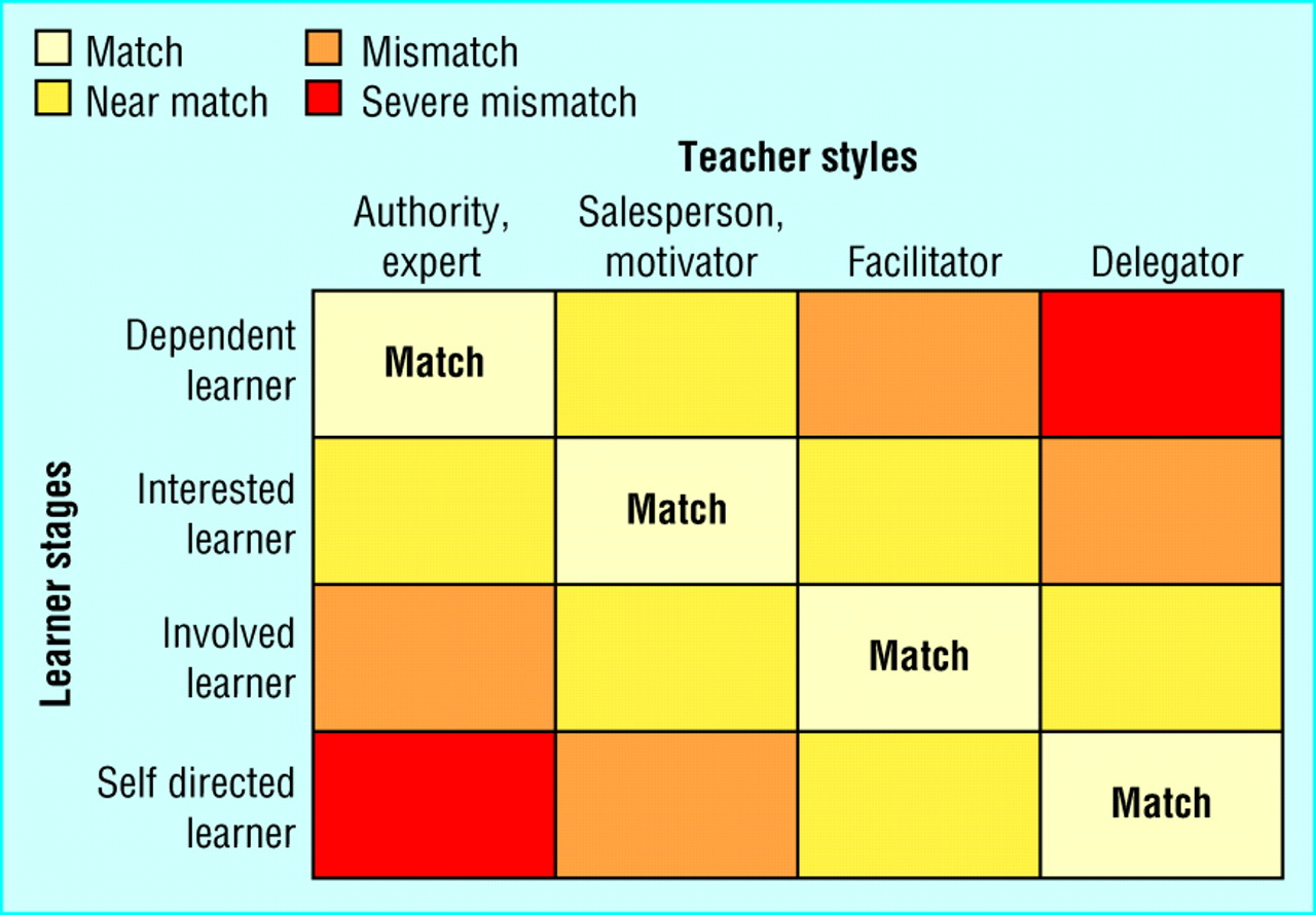 valuing learners u0026 39  experience and supporting further growth