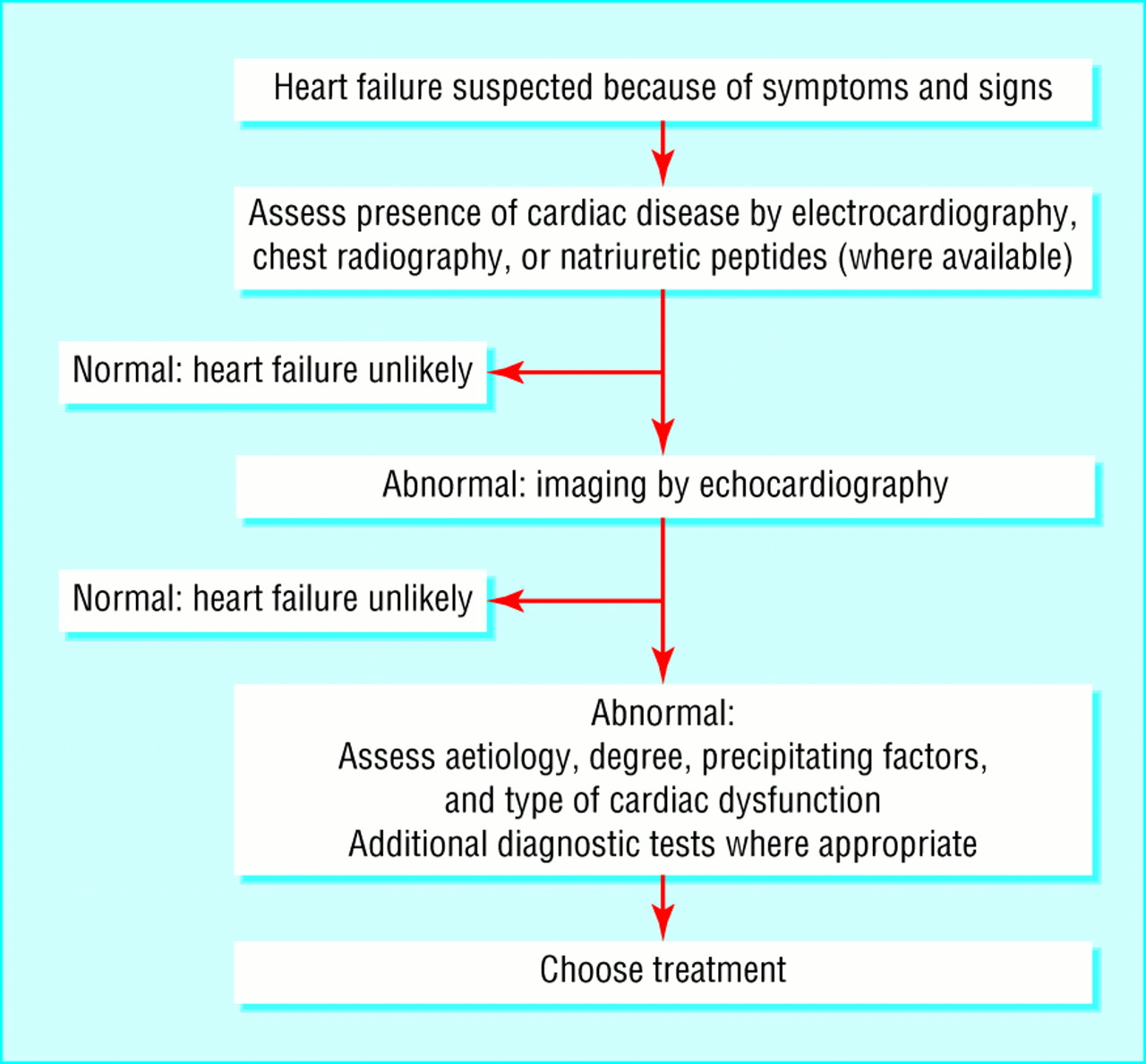 aetiology and pathophysiology of heart failure Heart failure definition + epidemiology: →when heart 1) is unable to pump  enough blood forward to meet metabolic demands, and/or 2) pumps blood only.