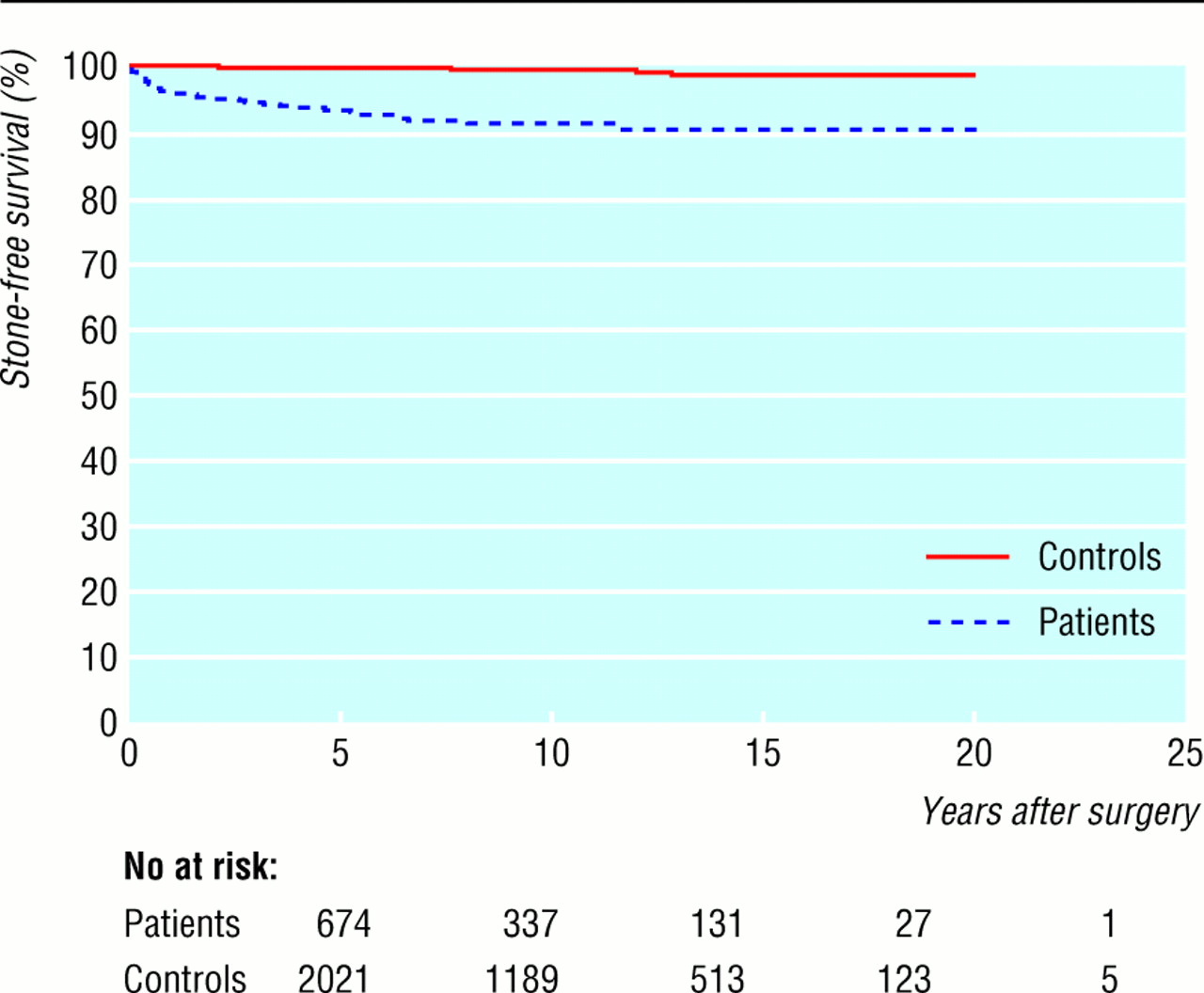 risk of renal stone events in primary hyperparathyroidism before and