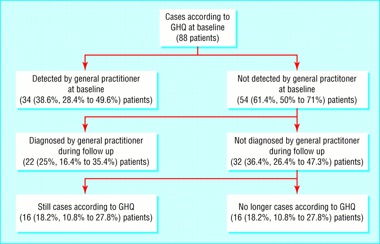 Geriatric Depression (Depression in Older Adults)