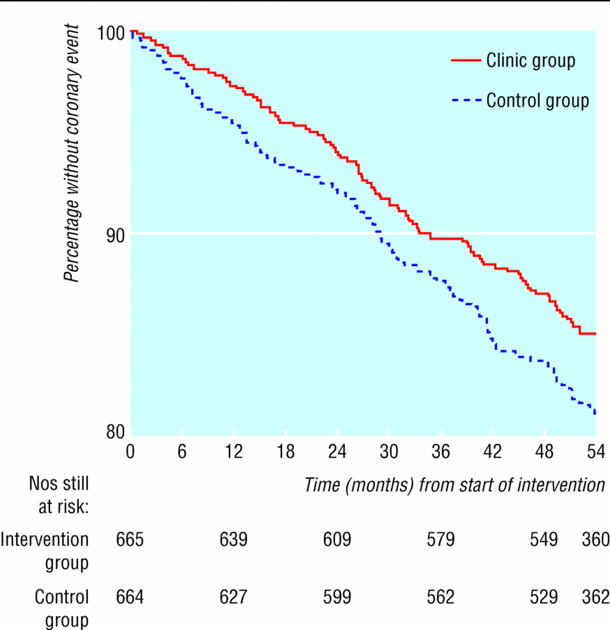 secondary prevention clinics for coronary heart disease four year